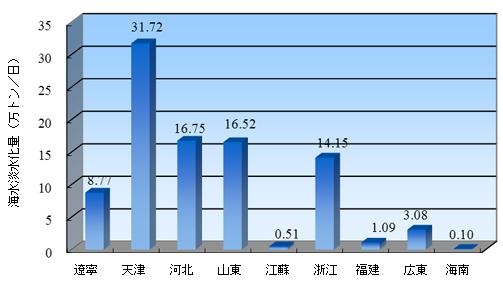 china20150805b